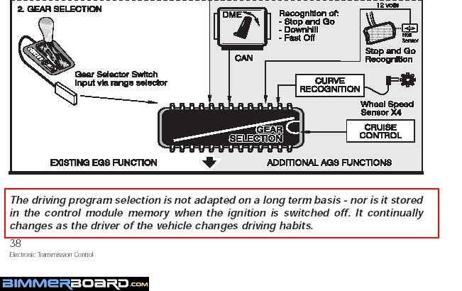 How to reset transmission - Bimmerfest - BMW Forums